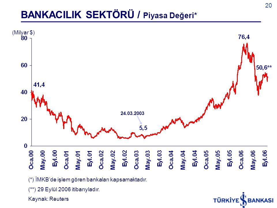 20 24.03.2003 (*) İMKB'de işlem gören bankaları kapsamaktadır. (**) 29 Eylül 2006 itibarıyladır. Kaynak: Reuters BANKACILIK SEKTÖRÜ / Piyasa Değeri* (