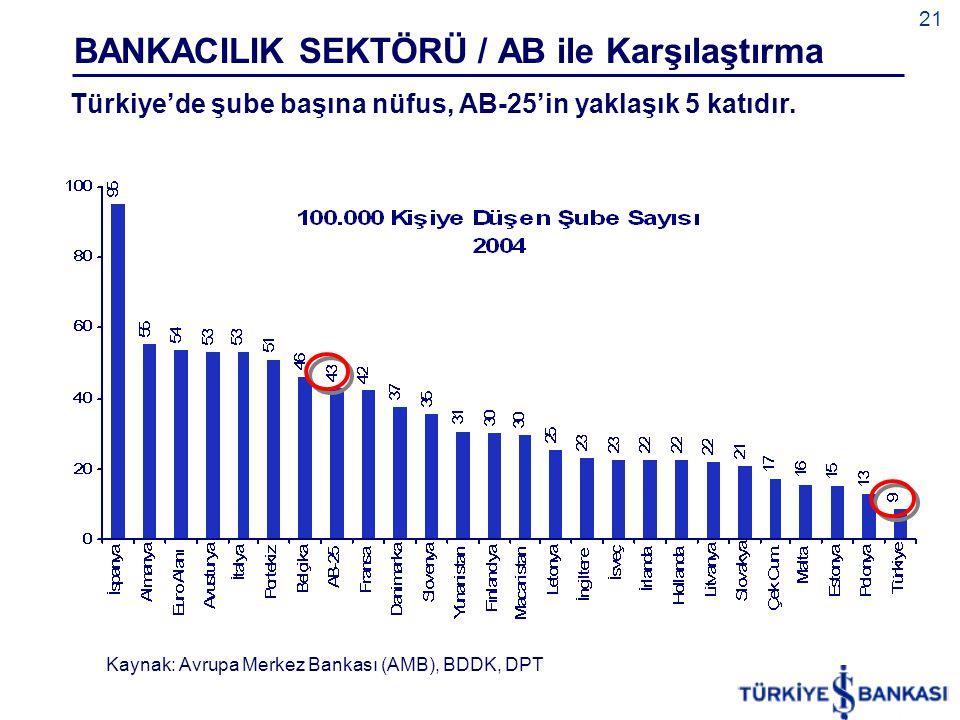 21 BANKACILIK SEKTÖRÜ / AB ile Karşılaştırma Türkiye'de şube başına nüfus, AB-25'in yaklaşık 5 katıdır. Kaynak: Avrupa Merkez Bankası (AMB), BDDK, DPT