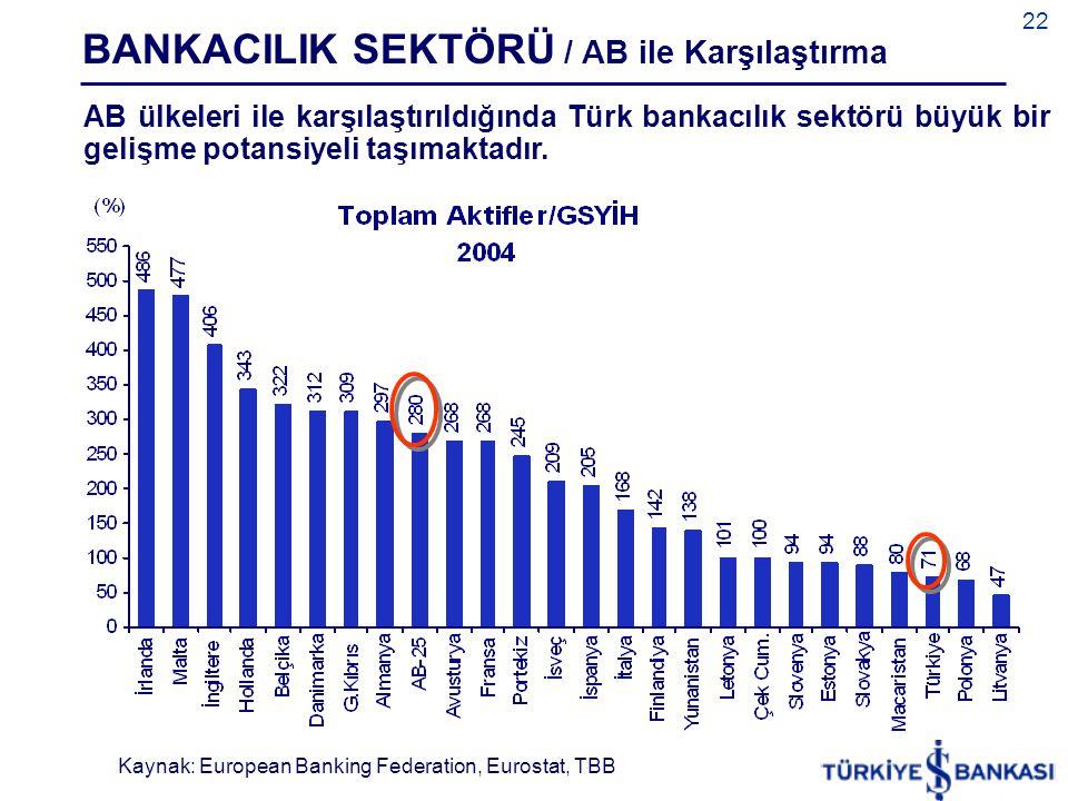 22 AB ülkeleri ile karşılaştırıldığında Türk bankacılık sektörü büyük bir gelişme potansiyeli taşımaktadır. BANKACILIK SEKTÖRÜ / AB ile Karşılaştırma