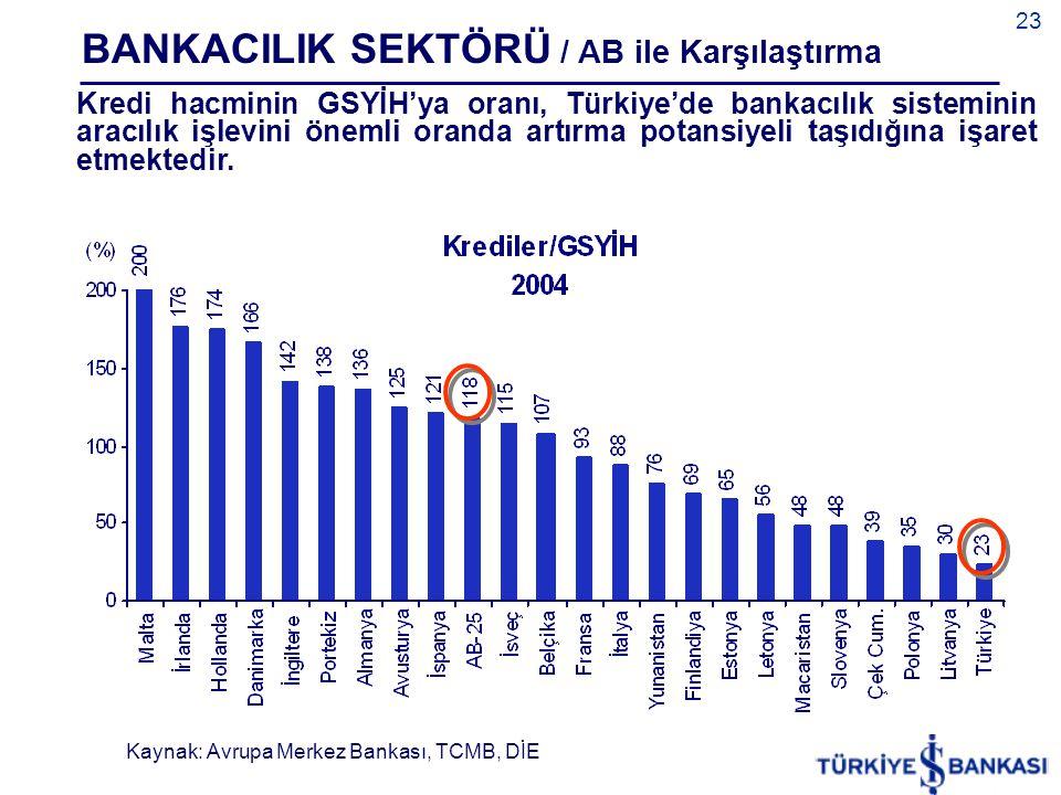 23 Kredi hacminin GSYİH'ya oranı, Türkiye'de bankacılık sisteminin aracılık işlevini önemli oranda artırma potansiyeli taşıdığına işaret etmektedir.