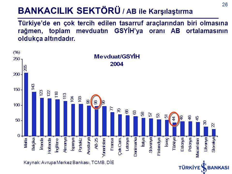 26 Türkiye'de en çok tercih edilen tasarruf araçlarından biri olmasına rağmen, toplam mevduatın GSYİH'ya oranı AB ortalamasının oldukça altındadır. BA
