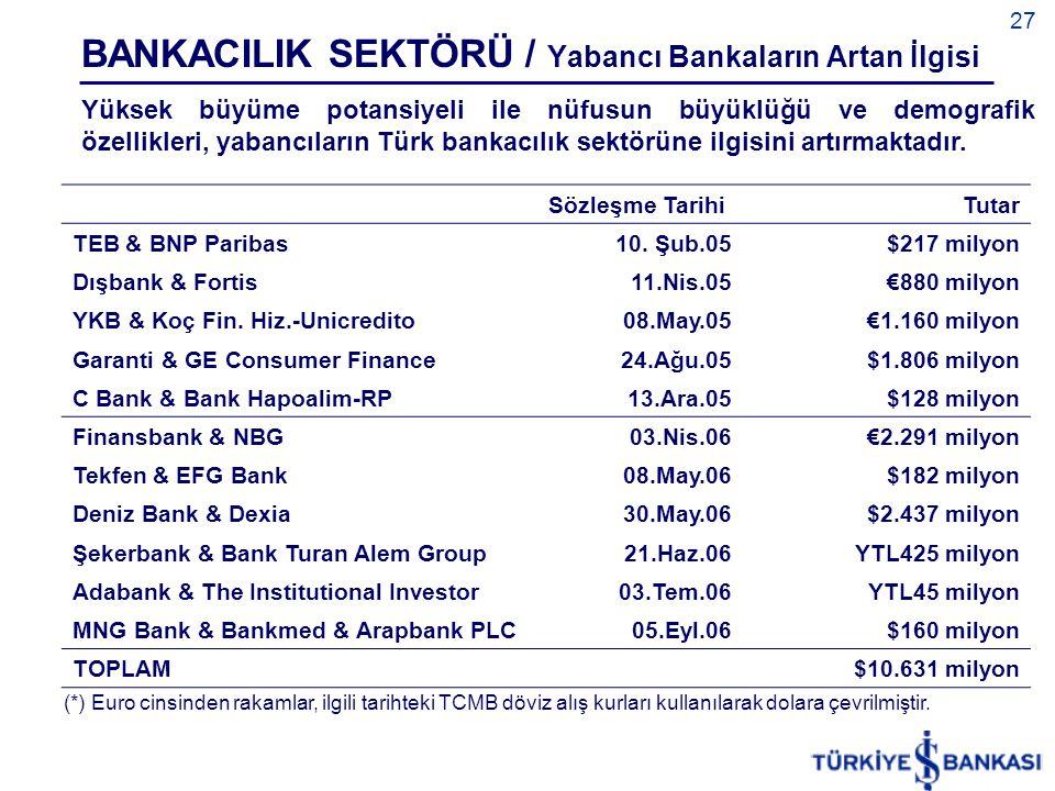 27 Sözleşme Tarihi Tutar TEB & BNP Paribas10. Şub.05$217 milyon Dışbank & Fortis11.Nis.05€880 milyon YKB & Koç Fin. Hiz.-Unicredito08.May.05€1.160 mil