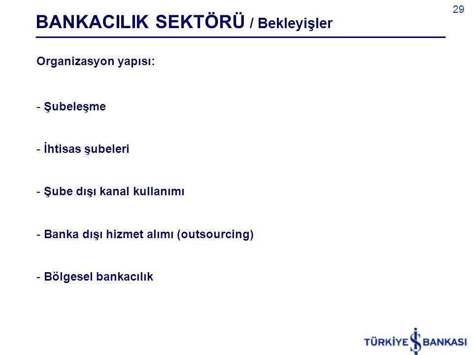 29 BANKACILIK SEKTÖRÜ / Bekleyişler Organizasyon yapısı: - Şubeleşme - İhtisas şubeleri - Şube dışı kanal kullanımı - Banka dışı hizmet alımı (outsourcing) - Bölgesel bankacılık