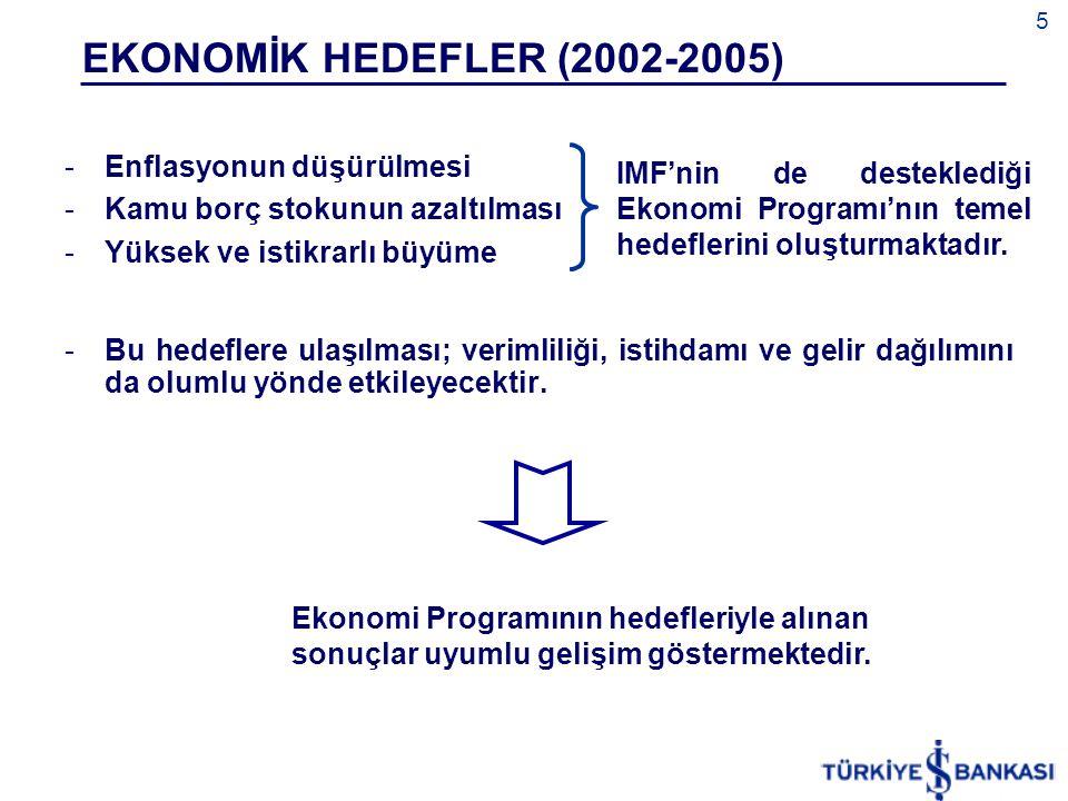 5 EKONOMİK HEDEFLER (2002-2005) Bu hedeflere ulaşılması; verimliliği, istihdamı ve gelir dağılımını da olumlu yönde etkileyecektir. Ekonomi Programın
