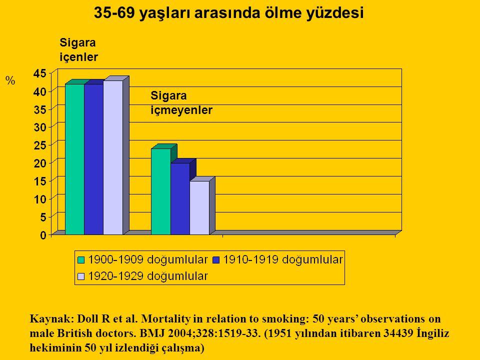 Sigara içenler Sigara içmeyenler 35-69 yaşları arasında ölme yüzdesi % Kaynak: Doll R et al. Mortality in relation to smoking: 50 years' observations