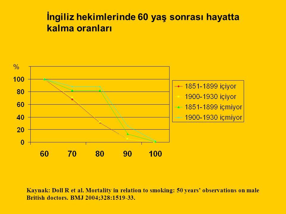 İngiliz hekimlerinde 60 yaş sonrası hayatta kalma oranları % Kaynak: Doll R et al. Mortality in relation to smoking: 50 years' observations on male Br