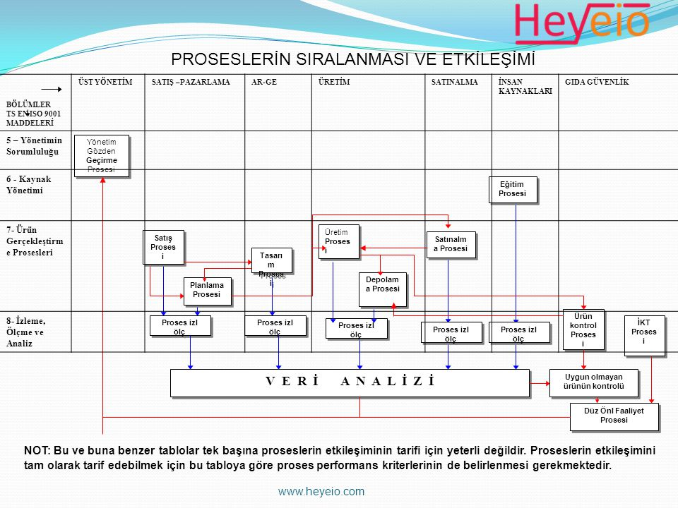 Yönetim Gözden Geçirme Prosesi Eğitim Prosesi Eğitim Prosesi Satınalm a Prosesi Üretim Proses i Depolam a Prosesi Tasarı m Proses i Satış Proses i Pla
