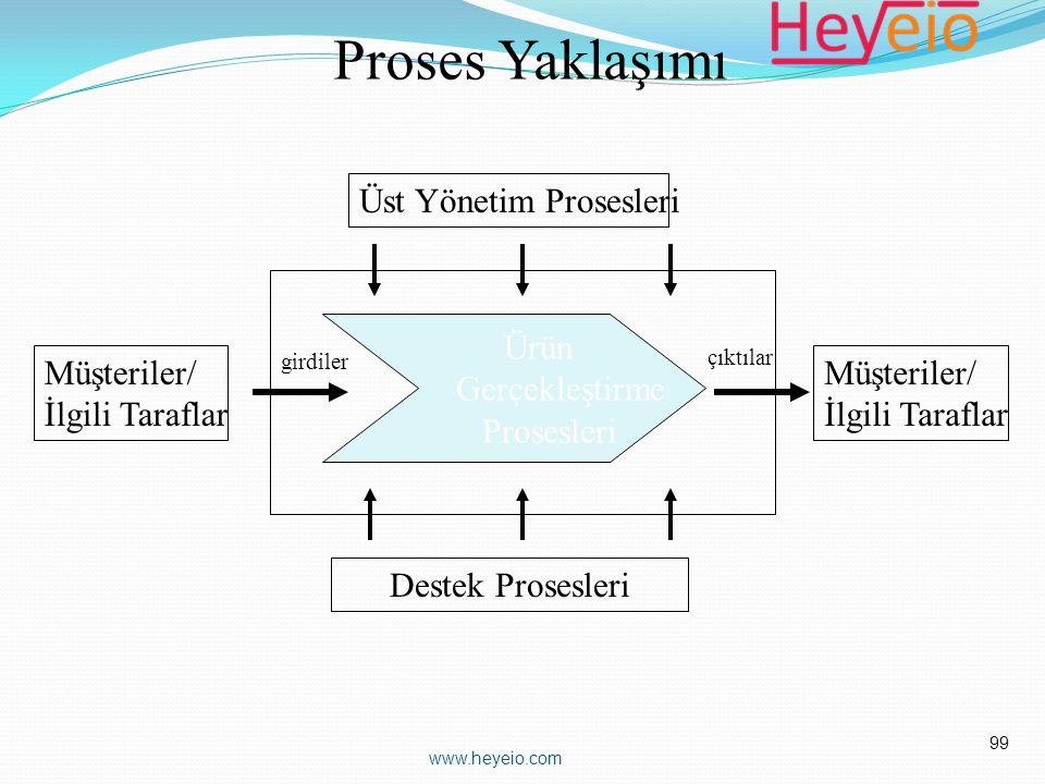 Ürün Gerçekleştirme Prosesleri Üst Yönetim Prosesleri Destek Prosesleri Müşteriler/ İlgili Taraflar Müşteriler/ İlgili Taraflar girdiler çıktılar Pros