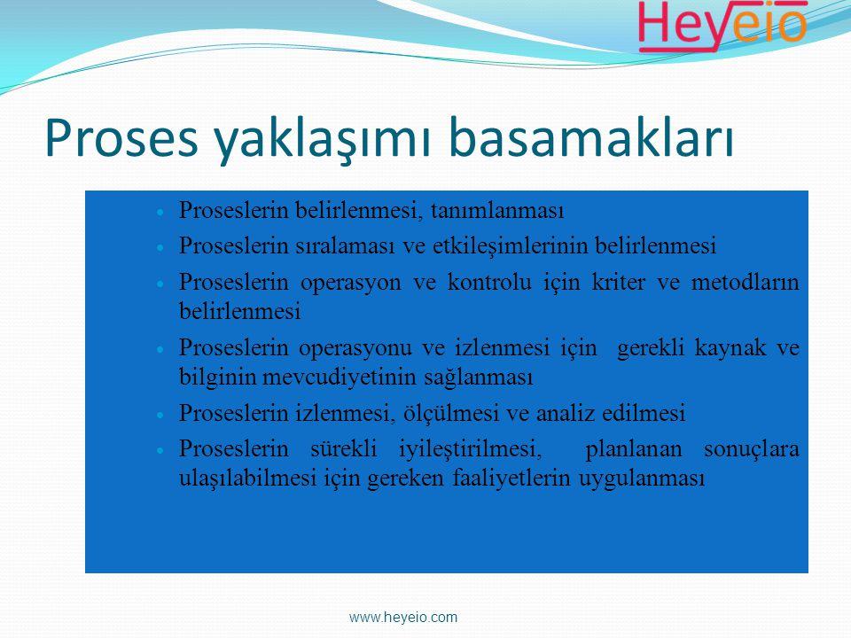 Proses yaklaşımı basamakları  Proseslerin belirlenmesi, tanımlanması  Proseslerin sıralaması ve etkileşimlerinin belirlenmesi  Proseslerin operasyo