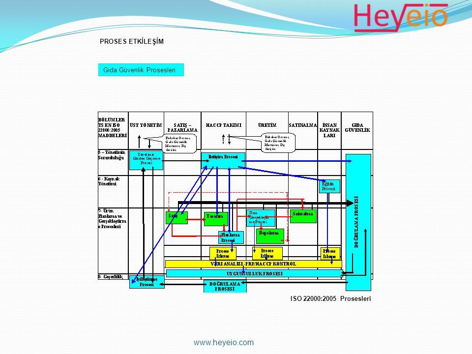 Gıda Güvenlik Prosesleri PROSES ETKİLEŞİM ISO 22000:2005 Prosesleri www.heyeio.com
