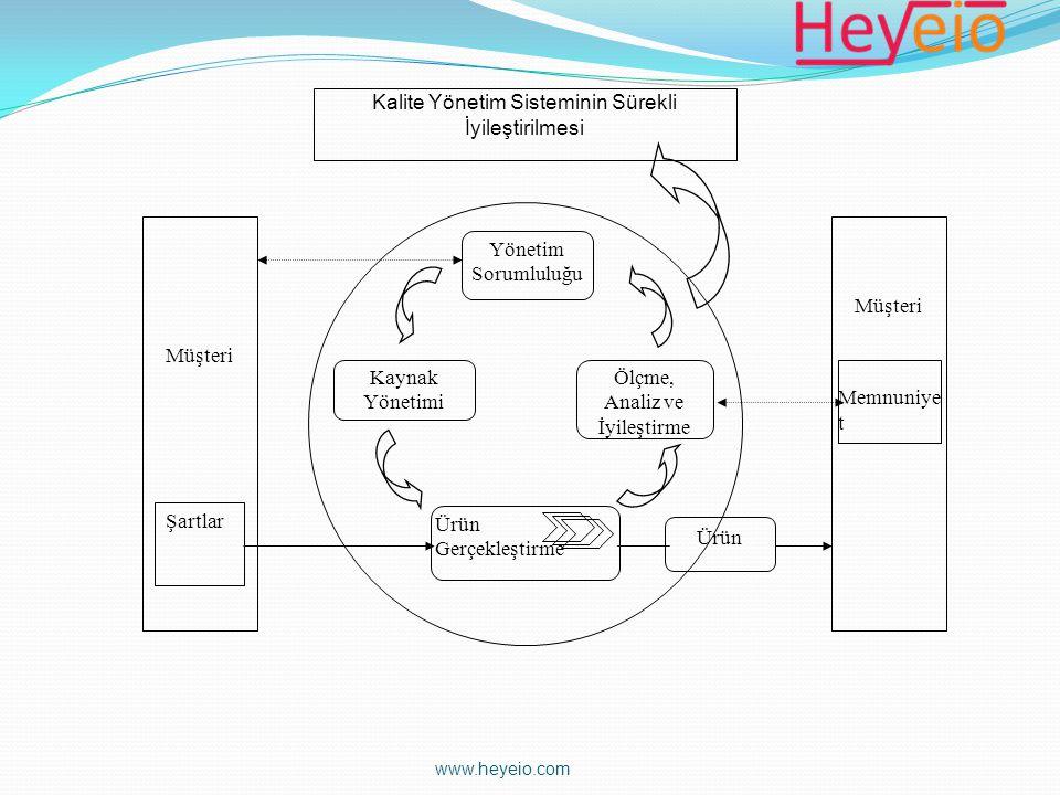 Yönetim Sorumluluğu Ölçme, Analiz ve İyileştirme Kaynak Yönetimi Ürün Gerçekleştirme Kalite Yönetim Sisteminin Sürekli İyileştirilmesi Ürün Müşteri Şa