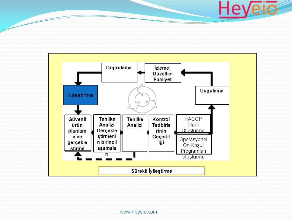İyileştirm e Doğrulama İzleme; Düzeltici Faaliyet Uygulama Güvenli ürün planlam a ve gerçekle ştirme Tehlike Analizi Kontrol Tedbirle rinin Geçerlil i