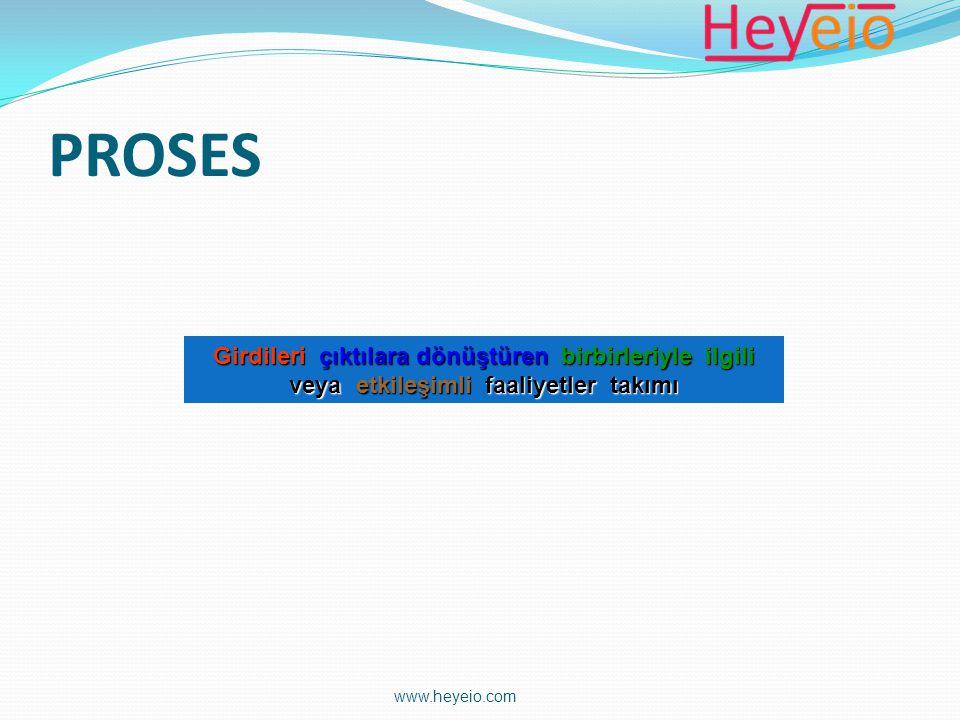 Yönetim Sorumluluğu Ölçme, Analiz ve İyileştirme Kaynak Yönetimi Ürün Gerçekleştirme Kalite Yönetim Sisteminin Sürekli İyileştirilmesi Ürün Müşteri Şartlar Müşteri Memnuniye t www.heyeio.com
