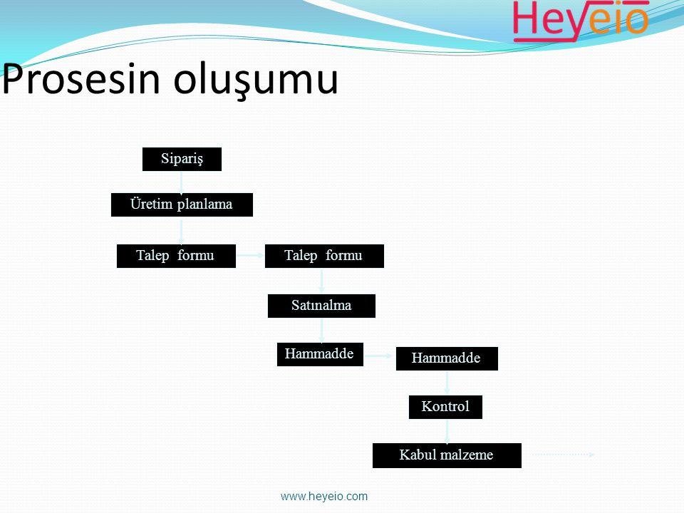 www.heyeio.com Prosesin oluşumu Sipariş Üretim planlama Talep formu Satınalma Hammadde Kontrol Kabul malzeme Talep formu