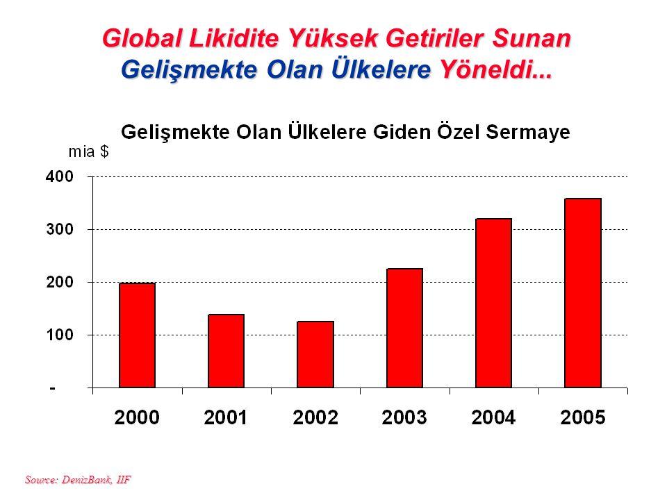 Source: DenizBank, IIF Global Likidite Yüksek Getiriler Sunan Gelişmekte Olan Ülkelere Yöneldi...