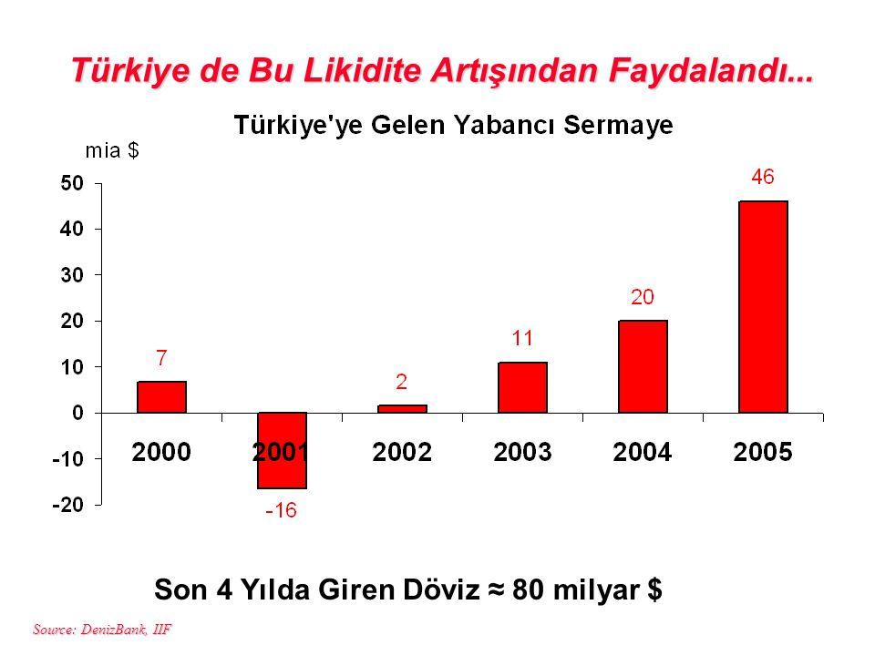 Source: DenizBank, IIF Türkiye de Bu Likidite Artışından Faydalandı... Son 4 Yılda Giren Döviz ≈ 80 milyar $