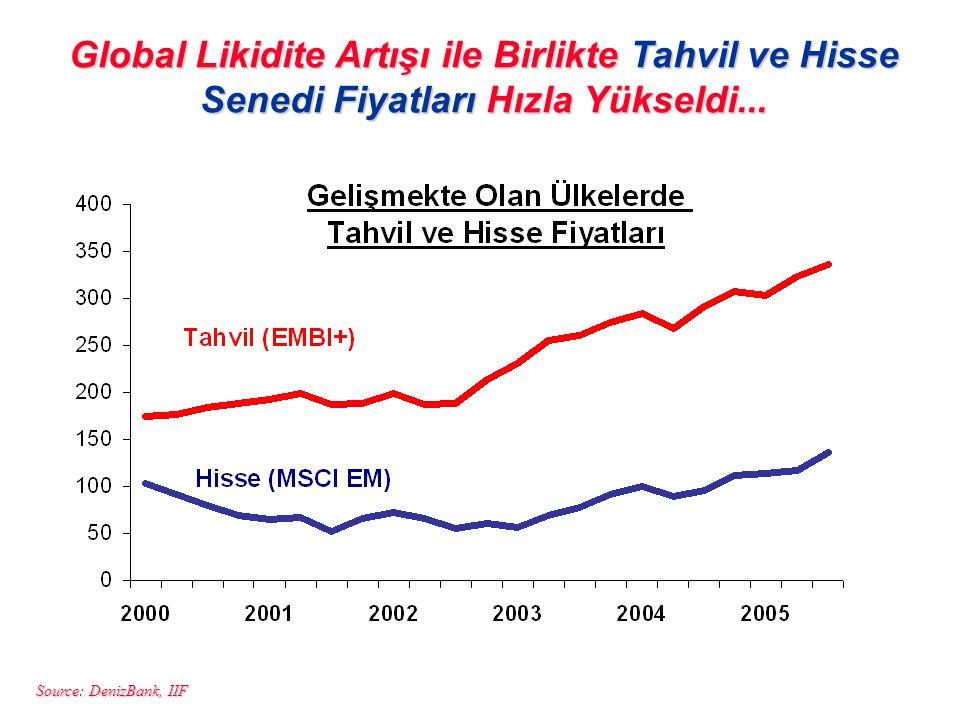 Source: DenizBank, IIF Global Likidite Artışı ile Birlikte Tahvil ve Hisse Senedi Fiyatları Hızla Yükseldi...