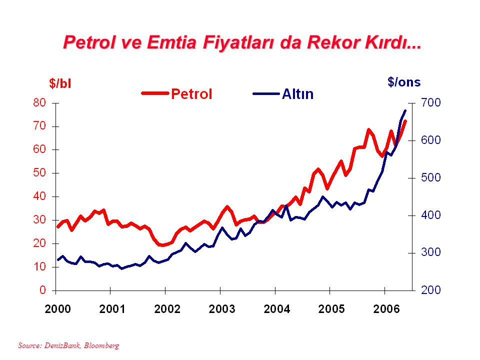 Source: DenizBank, Bloomberg Petrol ve Emtia Fiyatları da Rekor Kırdı...