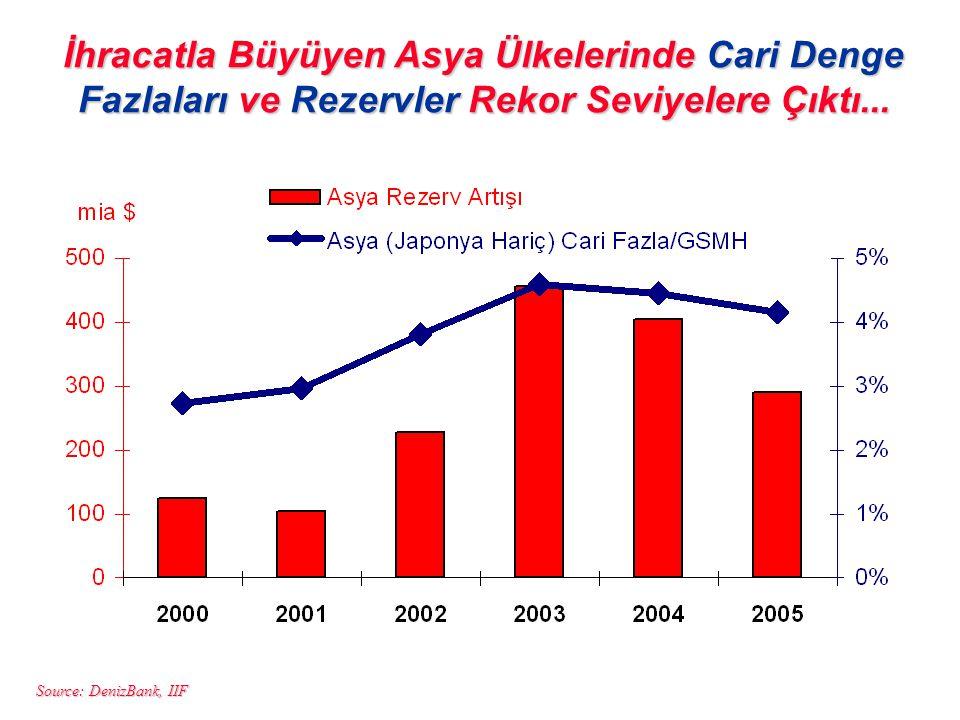 Source: DenizBank, IIF İhracatla Büyüyen Asya Ülkelerinde Cari Denge Fazlaları ve Rezervler Rekor Seviyelere Çıktı...