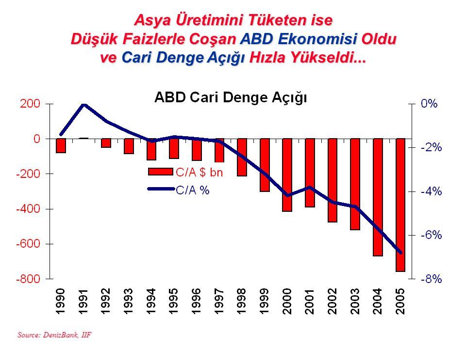 Source: DenizBank, IIF Asya Üretimini Tüketen ise Düşük Faizlerle Coşan ABD Ekonomisi Oldu ve Cari Denge Açığı Hızla Yükseldi...