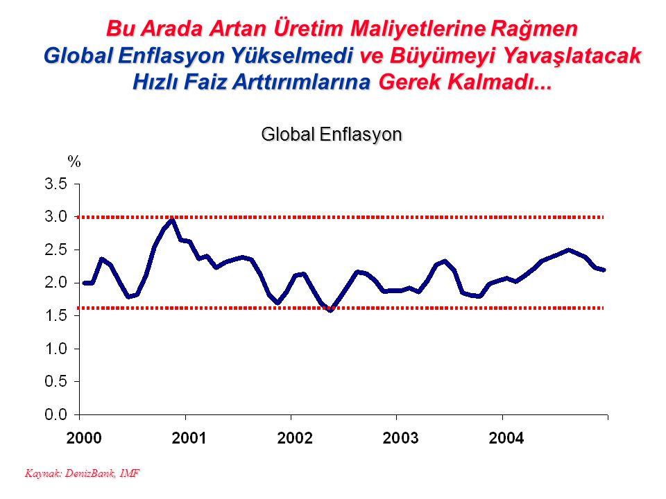 Bu Arada Artan Üretim Maliyetlerine Rağmen Global Enflasyon Yükselmedi ve Büyümeyi Yavaşlatacak Hızlı Faiz Arttırımlarına Gerek Kalmadı... Kaynak: Den