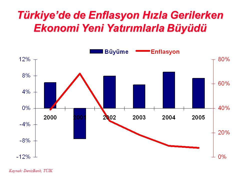 Türkiye'de de Enflasyon Hızla Gerilerken Ekonomi Yeni Yatırımlarla Büyüdü Kaynak: DenizBank, TÜİK