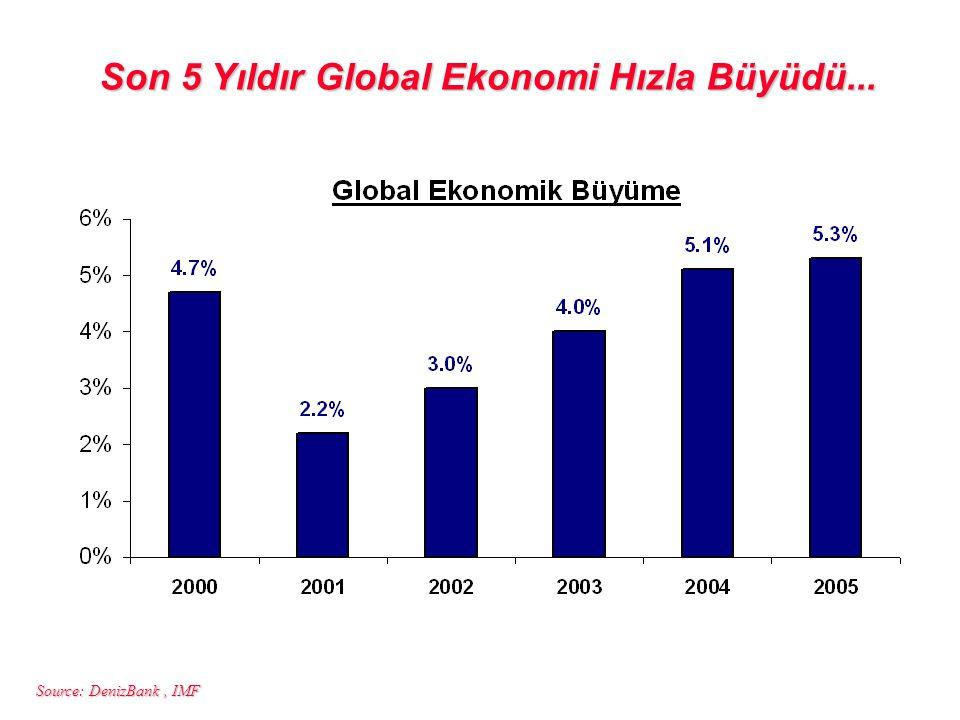 Source: DenizBank, IMF Son 5 Yıldır Global Ekonomi Hızla Büyüdü...