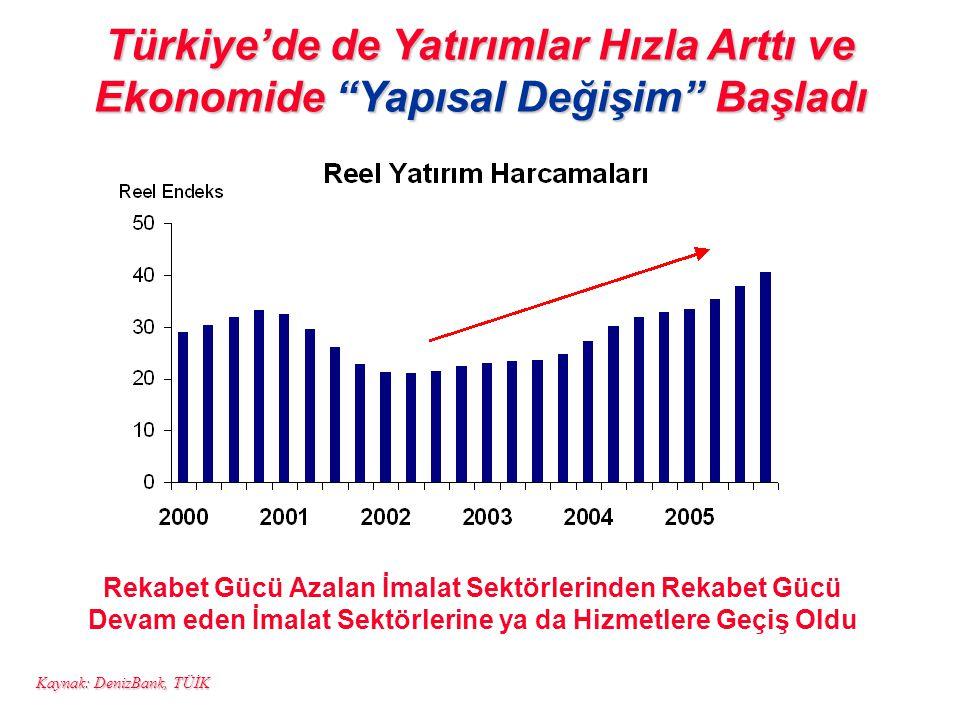 """Türkiye'de de Yatırımlar Hızla Arttı ve Ekonomide """"Yapısal Değişim"""" Başladı Kaynak: DenizBank, TÜİK Rekabet Gücü Azalan İmalat Sektörlerinden Rekabet"""
