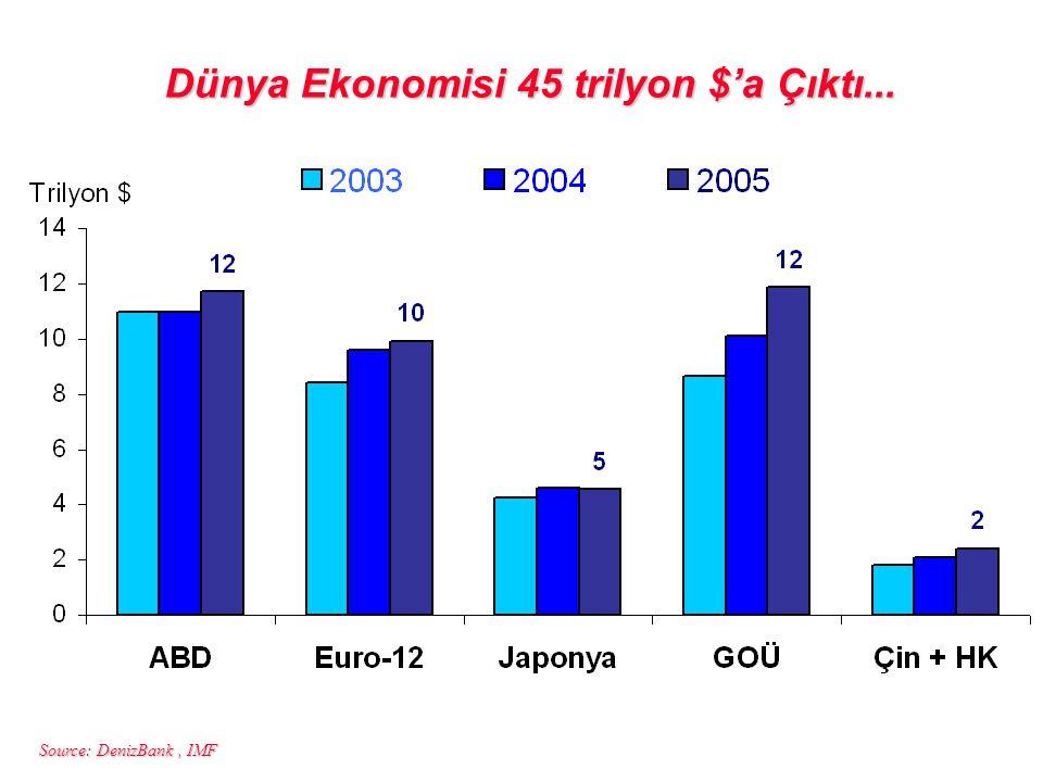 Source: DenizBank, IMF Dünya Ekonomisi 45 trilyon $'a Çıktı...