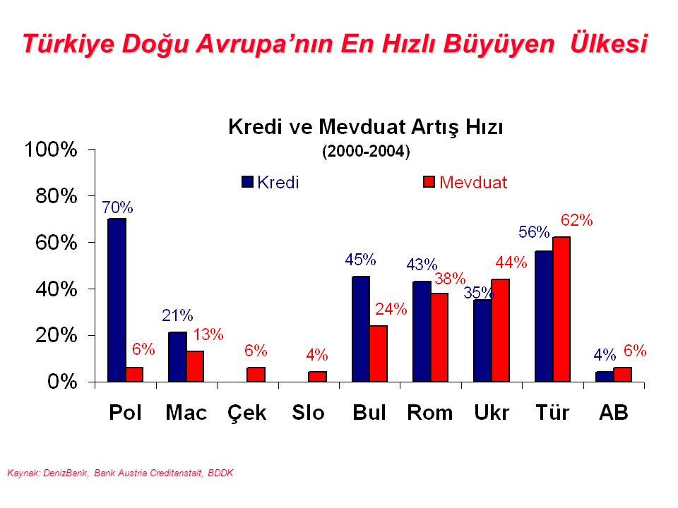 Türkiye Doğu Avrupa'nın En Hızlı Büyüyen Ülkesi Kaynak: DenizBank, Bank Austria Creditanstalt, BDDK