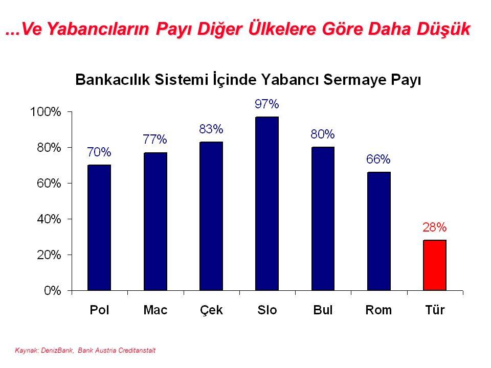 ...Ve Yabancıların Payı Diğer Ülkelere Göre Daha Düşük Kaynak: DenizBank, Bank Austria Creditanstalt