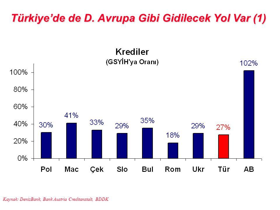 Türkiye'de de D. Avrupa Gibi Gidilecek Yol Var (1) Kaynak: DenizBank, Bank Austria Creditanstalt, BDDK