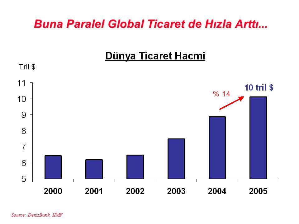 Source: DenizBank, IIMF Buna Paralel Global Ticaret de Hızla Arttı...
