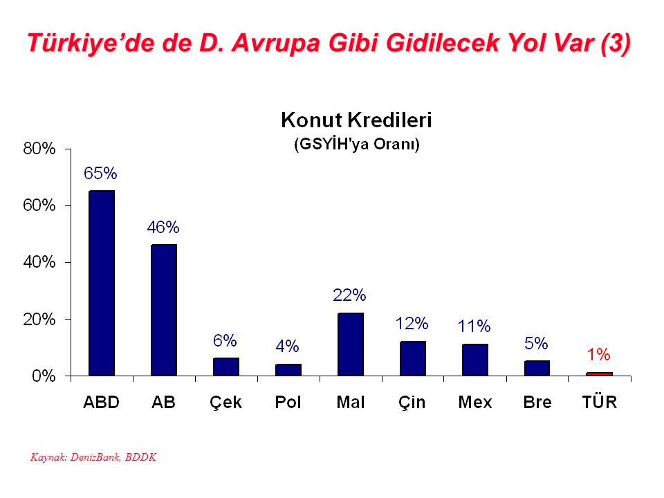 Kaynak: DenizBank, BDDK Türkiye'de de D. Avrupa Gibi Gidilecek Yol Var (3)