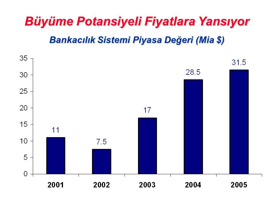 Büyüme Potansiyeli Fiyatlara Yansıyor Bankacılık Sistemi Piyasa Değeri (Mia $)