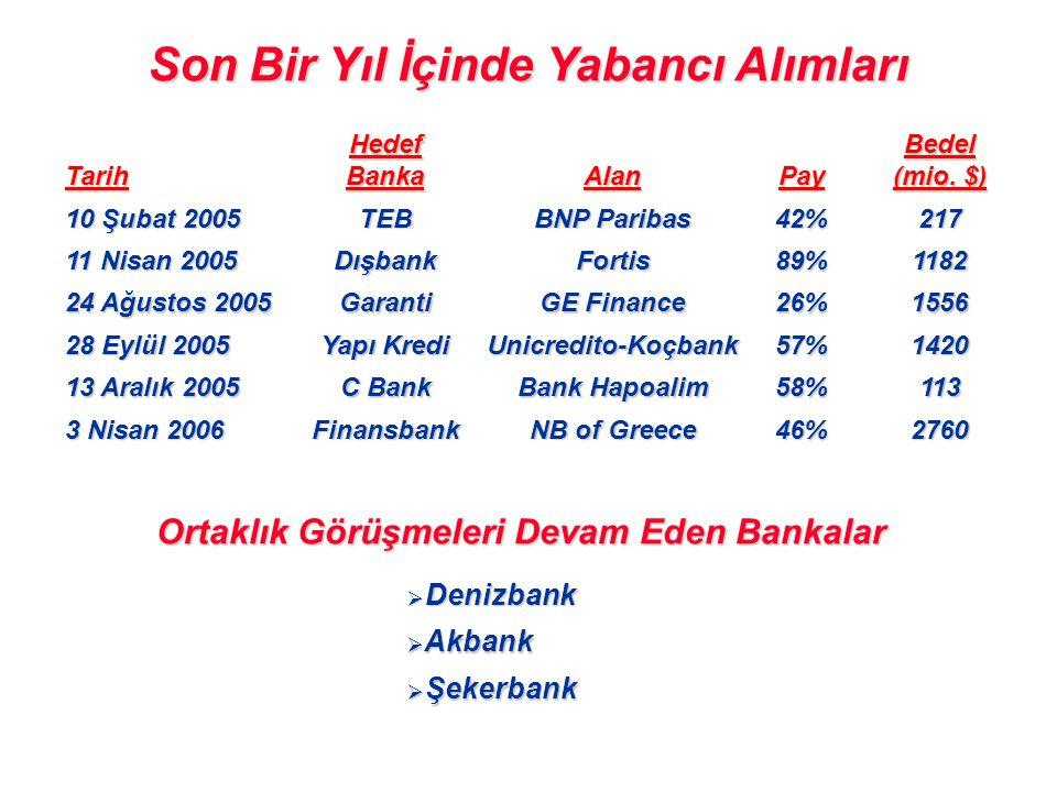 Tarih Hedef Banka AlanPayBedel (mio. $) 10 Şubat 2005 TEB BNP Paribas 42%217 11 Nisan 2005 DışbankFortis89%1182 24 Ağustos 2005 Garanti GE Finance 26%