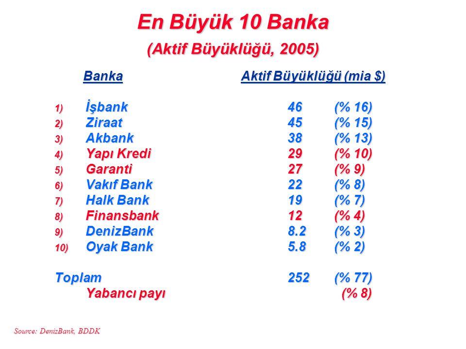 En Büyük 10 Banka (Aktif Büyüklüğü, 2005) BankaAktif Büyüklüğü (mia $) BankaAktif Büyüklüğü (mia $) 1) İşbank46(% 16) 2) Ziraat 45(% 15) 3) Akbank38(%