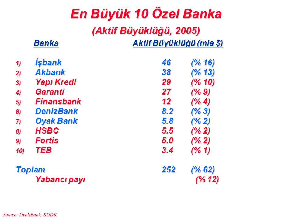En Büyük 10 Özel Banka (Aktif Büyüklüğü, 2005) BankaAktif Büyüklüğü (mia $) BankaAktif Büyüklüğü (mia $) 1) İşbank46(% 16) 2) Akbank38(% 13) 3) Yapı K
