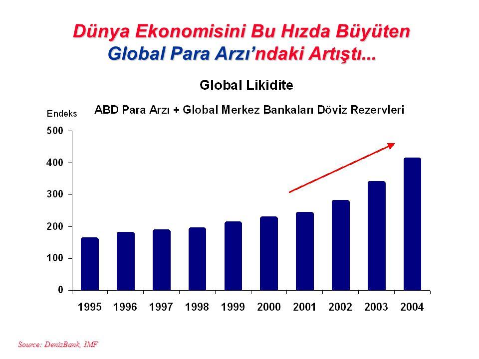 Source: DenizBank, IMF Dünya Ekonomisini Bu Hızda Büyüten Global Para Arzı'ndaki Artıştı...