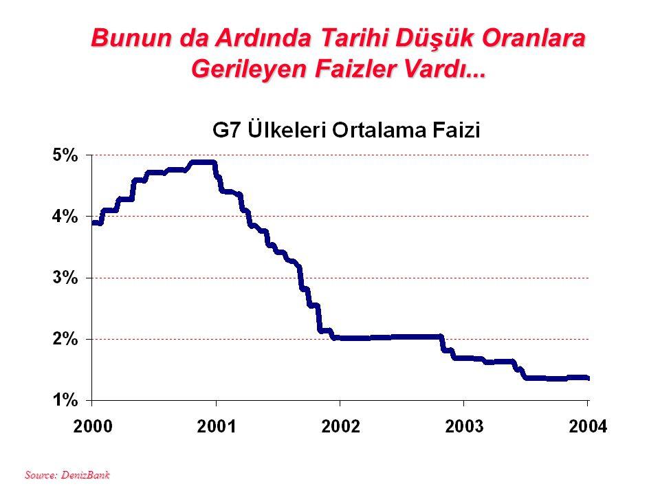 Source: DenizBank Bunun da Ardında Tarihi Düşük Oranlara Gerileyen Faizler Vardı...