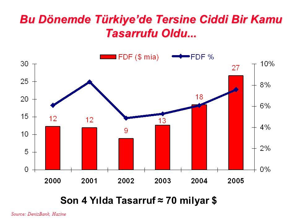 Source: DenizBank, Hazine Bu Dönemde Türkiye'de Tersine Ciddi Bir Kamu Tasarrufu Oldu... Son 4 Yılda Tasarruf ≈ 70 milyar $