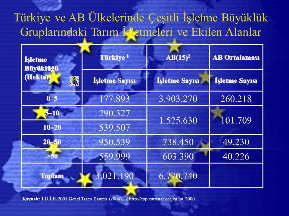 Türkiye ve AB Ülkelerinde Çeşitli İşletme Büyüklük Gruplarındaki Tarım İşletmeleri ve Ekilen Alanlar İşletme Büyüklüğü (Hektar) Türkiye 1 AB(15) 2 AB