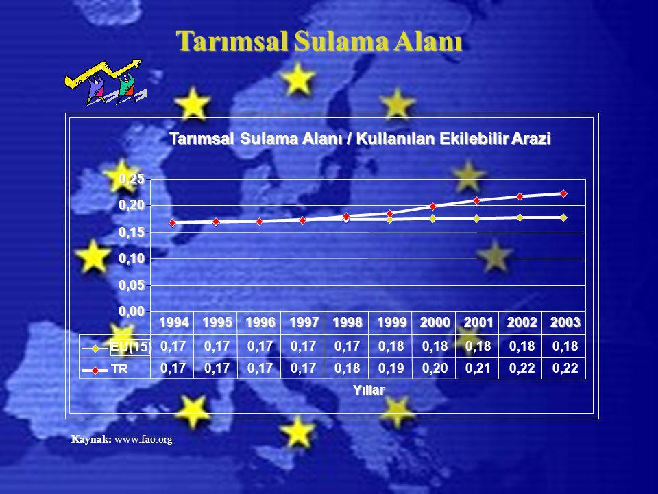 Tarımsal Sulama Alanı Tarımsal Sulama Alanı / Kullanılan Ekilebilir Arazi 0,00 0,05 0,10 0,15 0,20 0,25 Yıllar EU(15) 0,17 0,18 TR 0,17 0,180,190,200,210,22 1994199519961997199819992000200120022003 Kaynak: www.fao.org