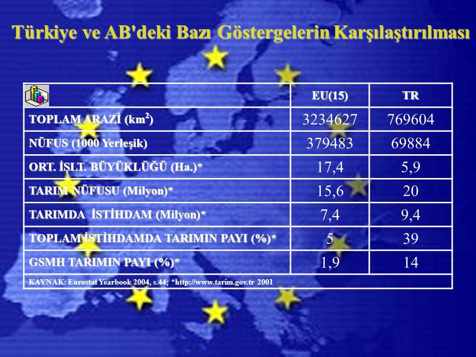 Türkiye ve AB deki Bazı Göstergelerin Karşılaştırılması EU(15)TR TOPLAM ARAZİ (km 2 ) 3234627769604 NÜFUS (1000 Yerleşik) 37948369884 ORT.