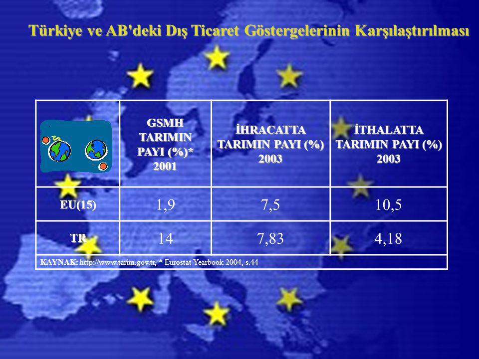 Türkiye ve AB deki Dış Ticaret Göstergelerinin Karşılaştırılması GSMH TARIMIN PAYI (%)* 2001 İHRACATTA TARIMIN PAYI (%) 2003 İTHALATTA TARIMIN PAYI (%) 2003EU(15) 1,97,510,5 TR 147,834,18 KAYNAK: http://www.tarim.gov.tr, * Eurostat Yearbook 2004, s.44