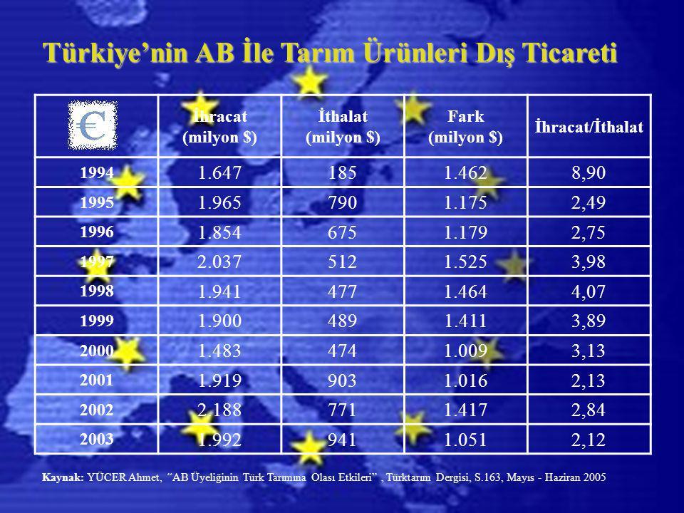 Türkiye'nin AB İle Tarım Ürünleri Dış Ticareti İhracat (milyon $) İthalat (milyon $) Fark (milyon $) İhracat/İthalat 1994 1.6471851.4628,90 1995 1.965