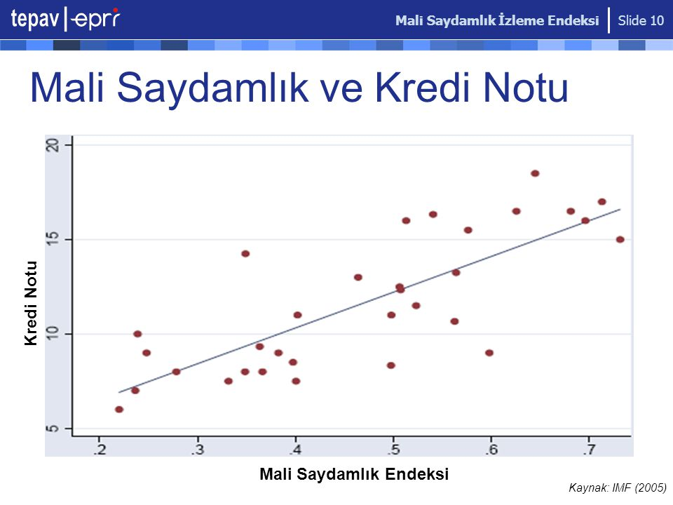 Mali Saydamlık İzleme Endeksi Slide 10 Mali Saydamlık ve Kredi Notu Mali Saydamlık Endeksi Kredi Notu Kaynak: IMF (2005)