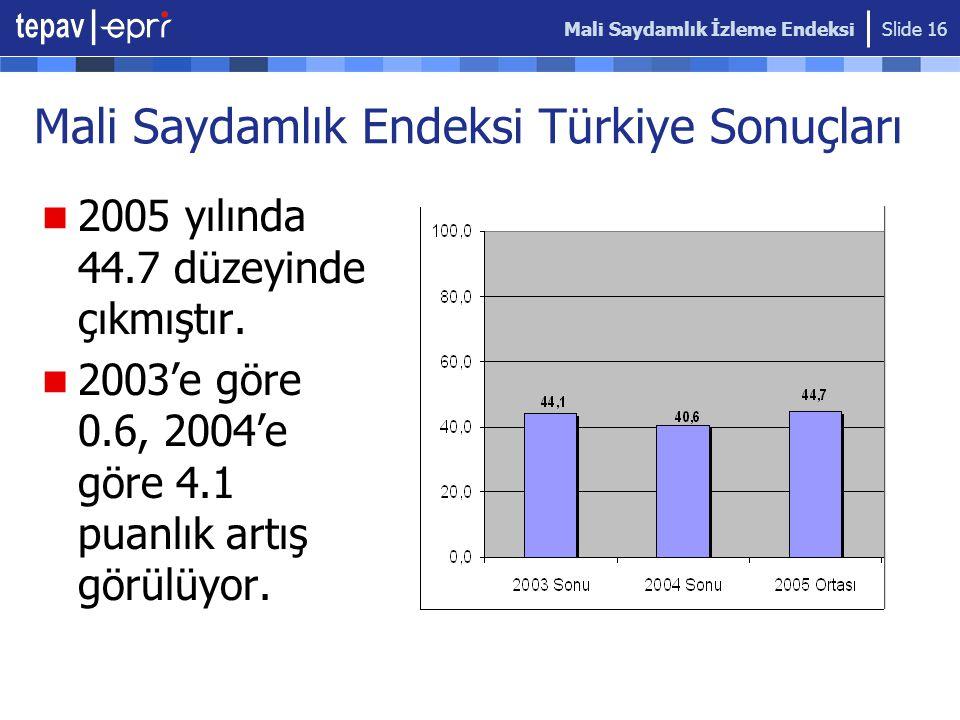 Mali Saydamlık İzleme Endeksi Slide 16 Mali Saydamlık Endeksi Türkiye Sonuçları 2005 yılında 44.7 düzeyinde çıkmıştır. 2003'e göre 0.6, 2004'e göre 4.