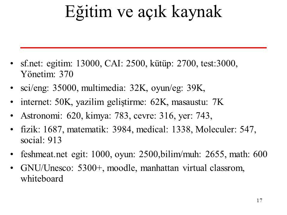 17 Eğitim ve açık kaynak sf.net: egitim: 13000, CAI: 2500, kütüp: 2700, test:3000, Yönetim: 370 sci/eng: 35000, multimedia: 32K, oyun/eg: 39K, internet: 50K, yazilim geliştirme: 62K, masaustu: 7K Astronomi: 620, kimya: 783, cevre: 316, yer: 743, fizik: 1687, matematik: 3984, medical: 1338, Moleculer: 547, social: 913 feshmeat.net egit: 1000, oyun: 2500,bilim/muh: 2655, math: 600 GNU/Unesco: 5300+, moodle, manhattan virtual classrom, whiteboard