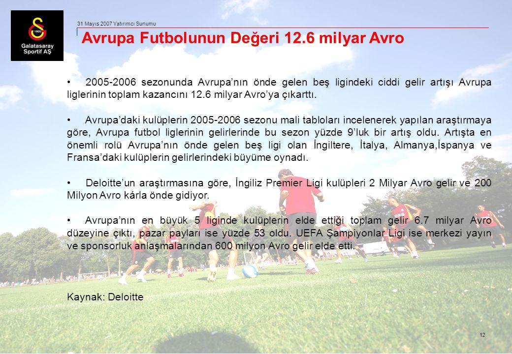 12 31 Mayıs 2007 Yatırımcı Sunumu Avrupa Futbolunun Değeri 12.6 milyar Avro 2005-2006 sezonunda Avrupa'nın önde gelen beş ligindeki ciddi gelir artışı Avrupa liglerinin toplam kazancını 12.6 milyar Avro'ya çıkarttı.